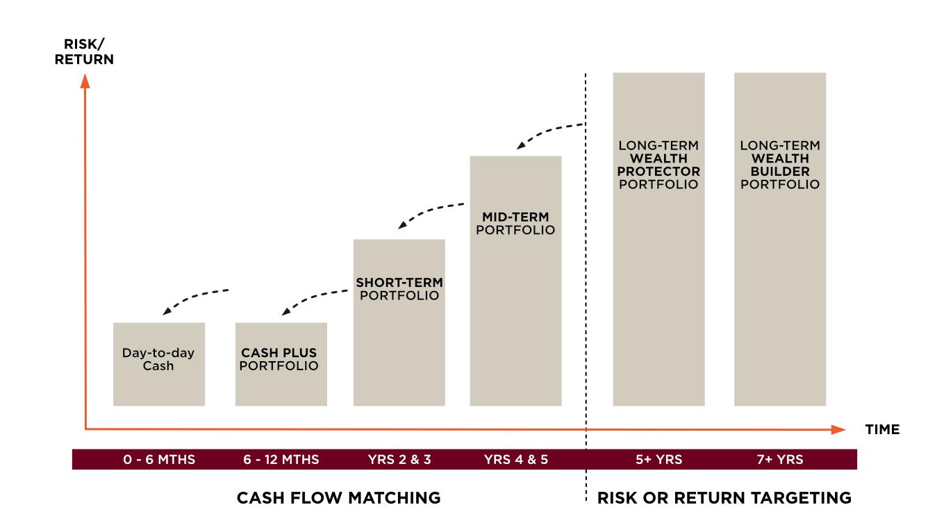 Portfolios Chart-1